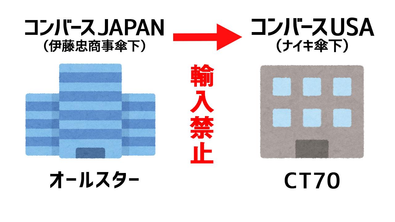 コンバースジャパンとコンバースUSA